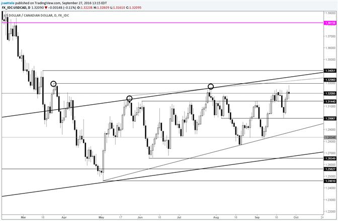 USD/CAD Bearish Wick as Price Nears Late March High