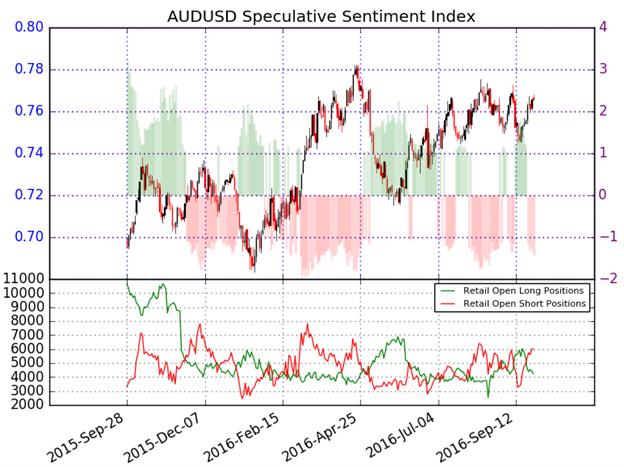 آفاق الدولار الأسترالي/الدولار الأمريكي تبقى إيجابية فوق مستوى 7570- ترقّب صدور تقرير طلبات السلع الأمريكية المعمّرة
