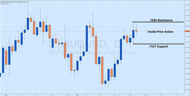 AUD/USD Pending Breakout