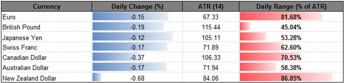 AUD/USD Stuck in Holding Pattern; NZD/USD Bearish Pattern Persists