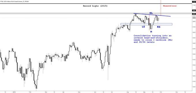 FTSE 100: Bullish Pattern Could Emerge