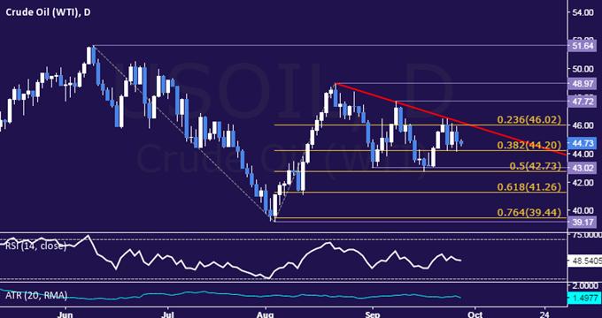 Goldpreise fallen weil Deutsche Bank Besorgnisse abnehmen - Fed-Kommentare im Fokus
