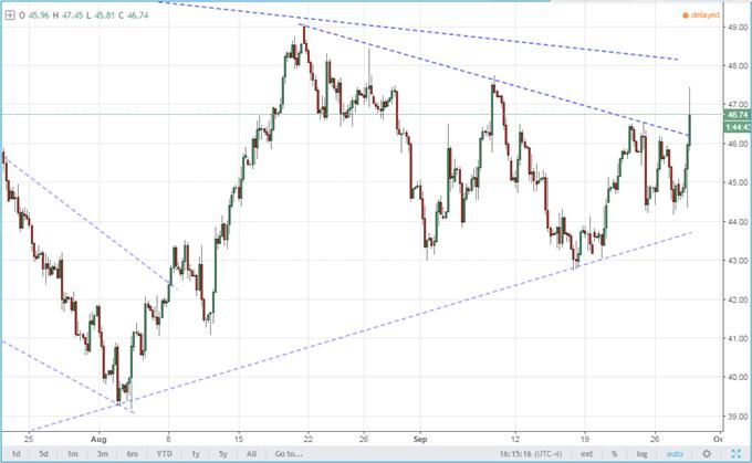 Oil Rallies and USD/CAD Tanks As OPEC Announces Output Cap Plans
