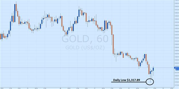 Die Goldpreise sind nach Beendigung von Yellens Aussage sprunghaft gestiegen
