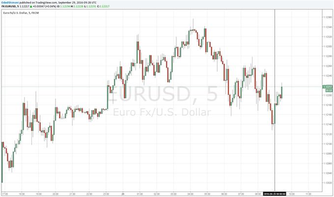 Euro-Zone Economic Sentiment Rises in September, Highest Since January
