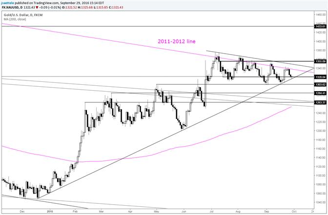 Goldpreis bei der 9-monatigen Trendlinienunterstützung