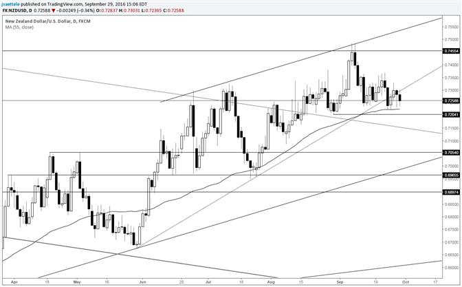 NZD/USD Below Trendline; Contending with 55 Day Average
