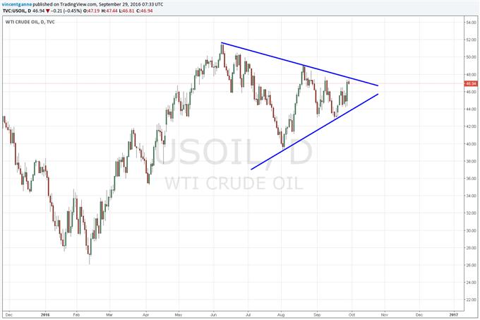 WTI_Crude_Oil_:_analyse_technique_après_la_décision_de_l'Opep