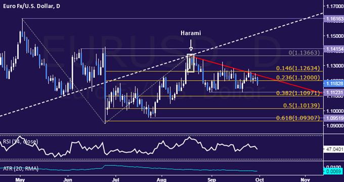 التحليل الفنّي لليورو/الدولار الأمريكي: إتّجاه الأجل القريب لا يزال هبوطيًا