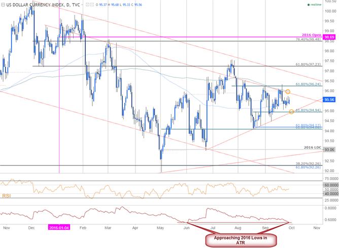 U.S. Dollar Consolidation - Break in Focus Heading into October Trade