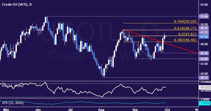 Goldpreise könnten aufgrund von Aufruhr um Deutsche Bank steigen und Auswirkung von US PCE verwischen