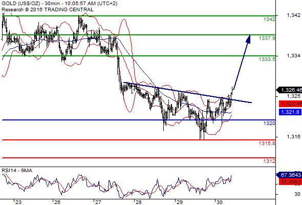 تقدم اسعار الذهب اليوم اثر تعزيز دويتشه بنك المخاوف في السوق