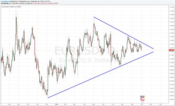 EUR/USD : l'Euro pénalisée par la volatilité du marché actions européen mais techniquement neutre