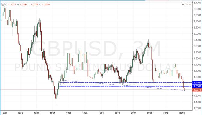 British Pound Weakness to Abate on Less-Dovish BoE