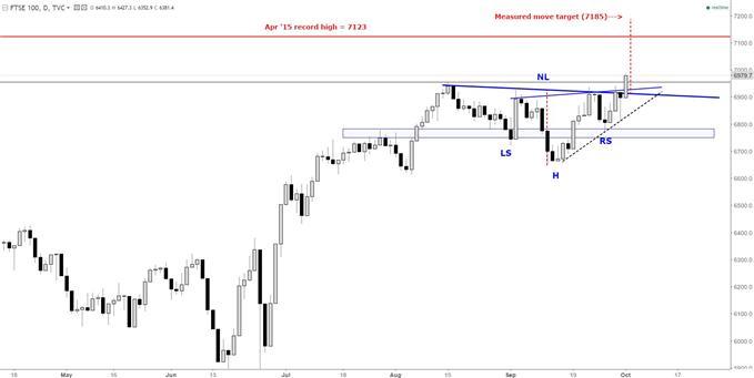 FTSE 100: Bull Pattern Breakout to Start Q4