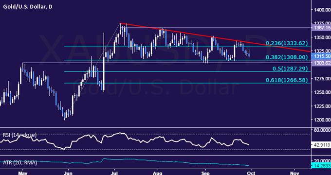 Goldpreise fallen und Heizöl gewinnt aufgrund nachlassender Deutsche Bank Ängste