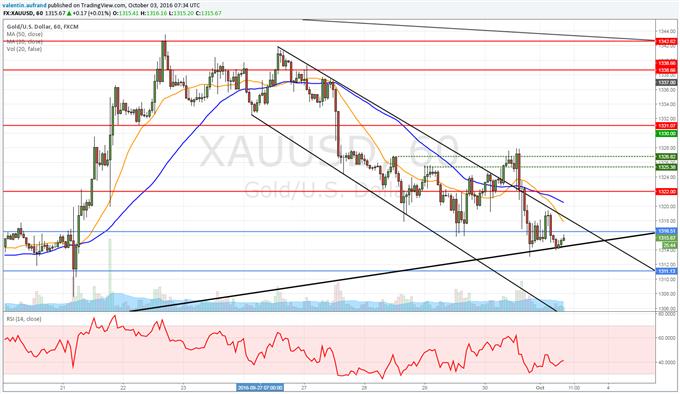 Le cours de l'or consolide sur sa ligne de tendance