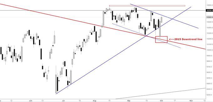 DAX: Adding to Friday's Surge Despite No Confirmed Deutsche Deal
