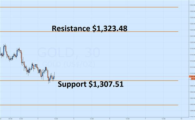Goldpreise sinken in der 6. Handelszeit in Folge