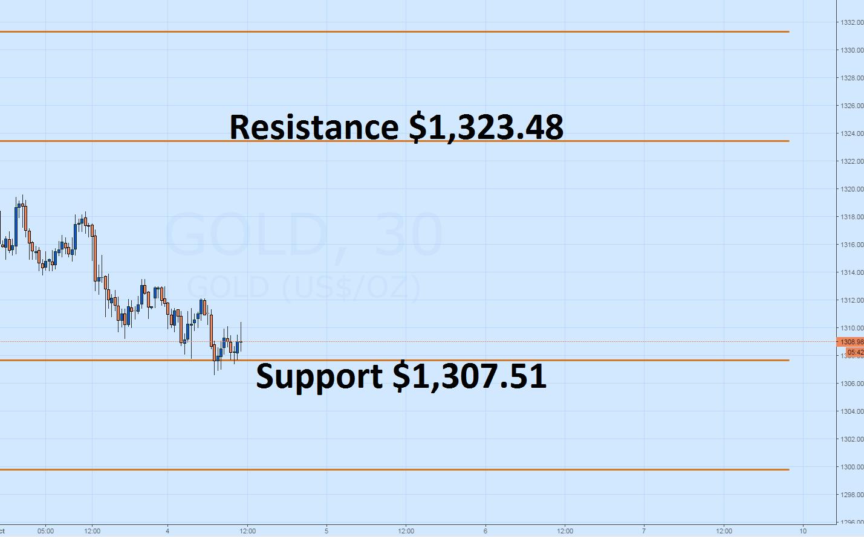 Gold price forex news
