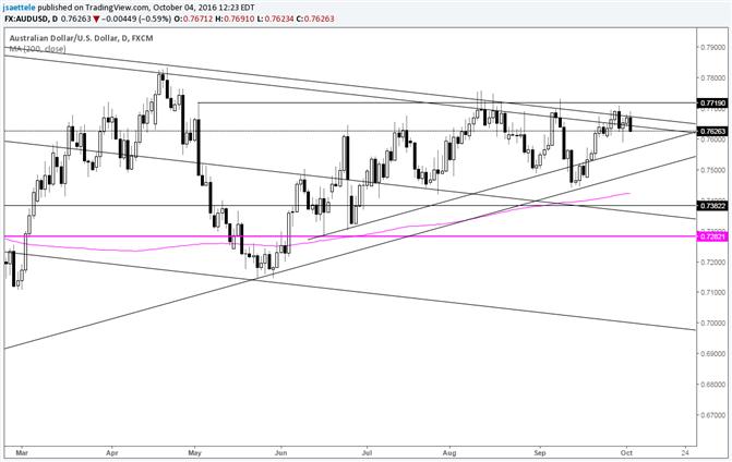 AUD/USD Still Oscillating around Long Term Resistance