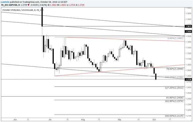 GBP/USD Triangle Breakdown