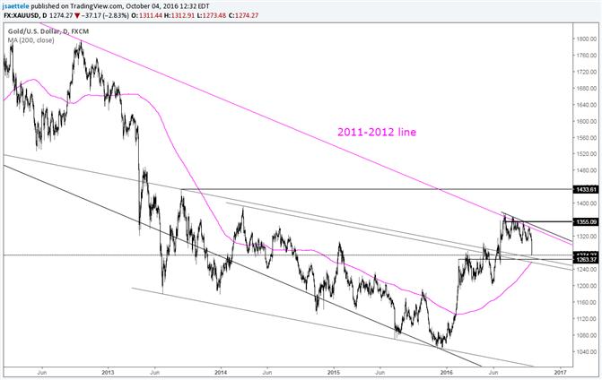 Goldpreis erleidet Schlag - 200 Tages-Durchschnitt im Fokus