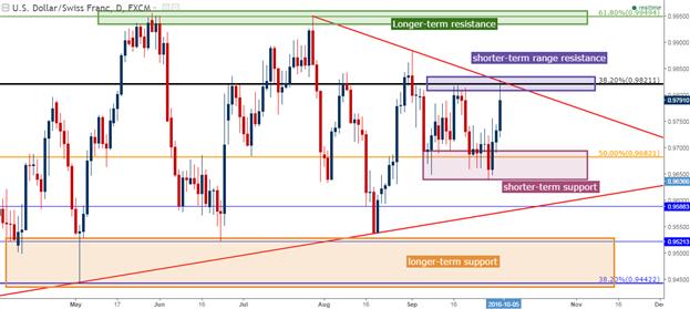 USD/CHF Technical Analysis: Swissy Pops, but Still in Range