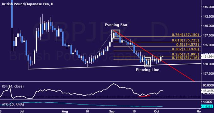 British Pound May Have Bottomed vs. Japanese Yen