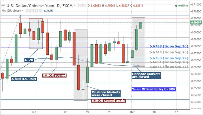 China's Market News: USD/CNH Approaches 6.70 Amid No Yuan Fix