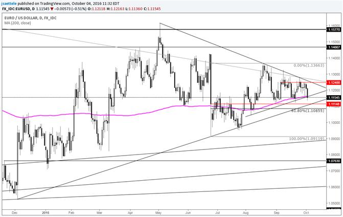 Euro Dollar – Ein weiterer Test des 200 Tages-Durchschnitts