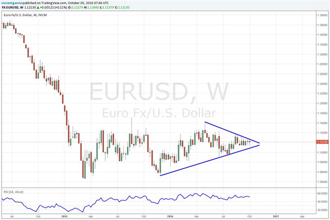"""EUR/USD : marché neutre, malgré le """"bruit"""" sur une réduction du QE de la BCE"""