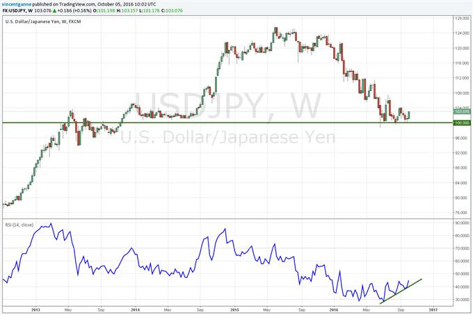 USD/JPY_:_le_marché_forme_un_creux_majeur_sur_100_jpy_-_étudions_pourquoi.
