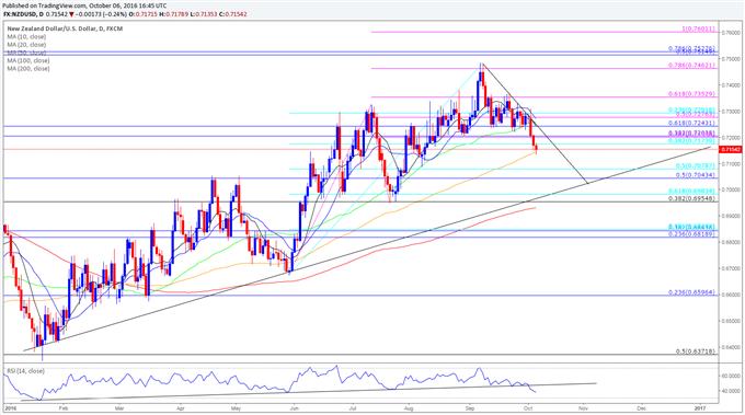 NZD/USD Daily Chart