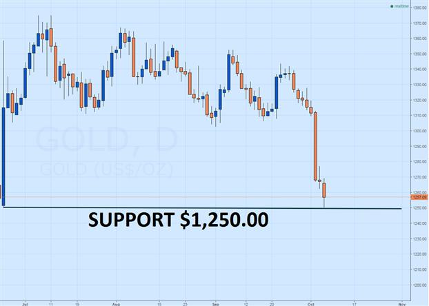 Goldpreis rutscht vor morgigen US-Arbeitsmarktzahlen ab
