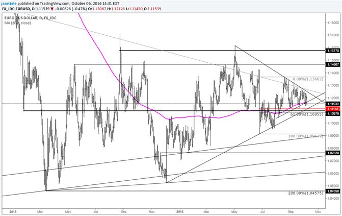 EUR/USD - Peak Chop?