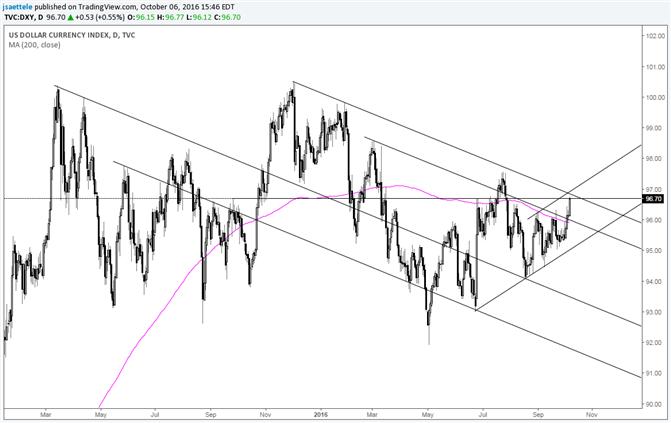 US Dollar – Last Chance for a Bearish Response