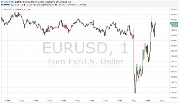 US Dollar Churns as 'Goldilocks' September NFPs Keep Dec Hike in Focus