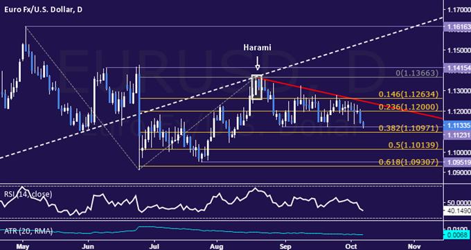 EUR/USD Technical Analysis: Euro Sinks to Range Floor