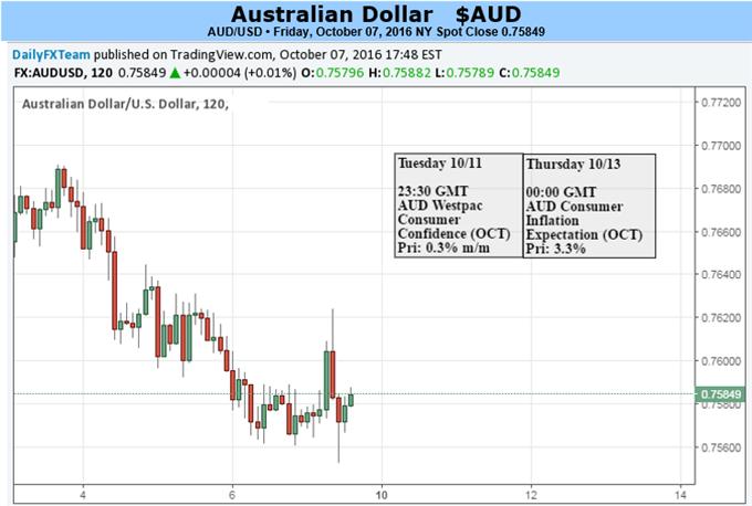Aussie-Dollar könnte größere Verluste wegen stabilieren Fed-Ausblick erleiden