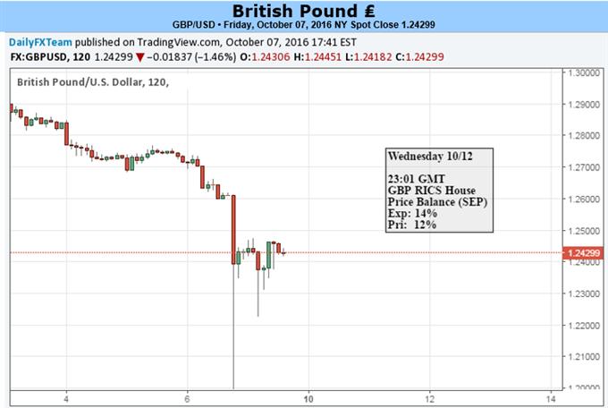 GBP/USD 'Blitz Crash' Rebound sucht bei BoE/Fed-Rhetorik nach Brennstoff