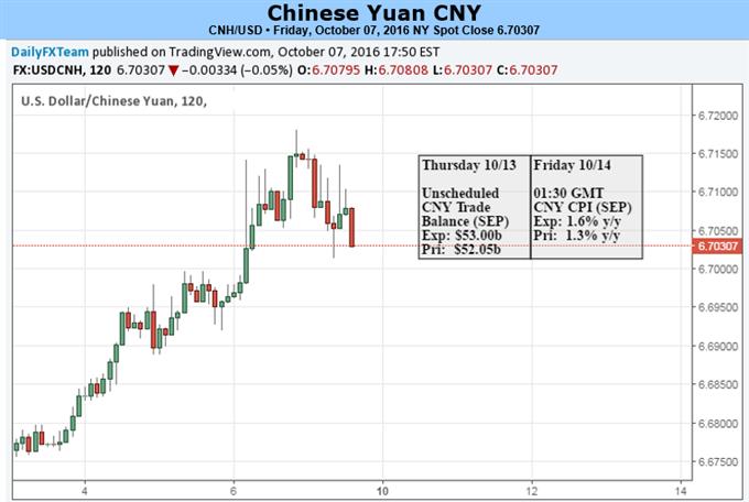 Yuan Eyes on PBOC after Week-long Holiday