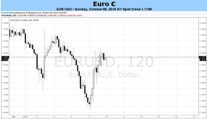 Euro steht nicht hinter dem Steuer: Brexit-Sorgen und Fed-Zinsspekulationen dominieren