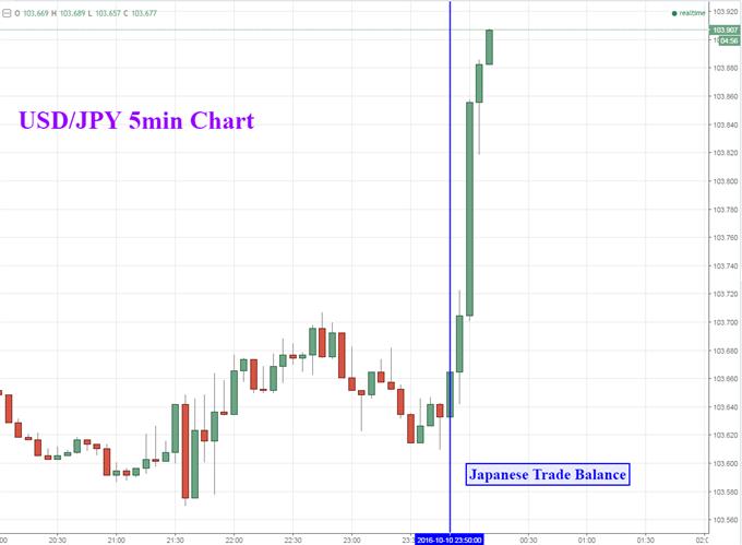 Japanese Yen Brushes Off Trade Data Before Falling at TSE Open