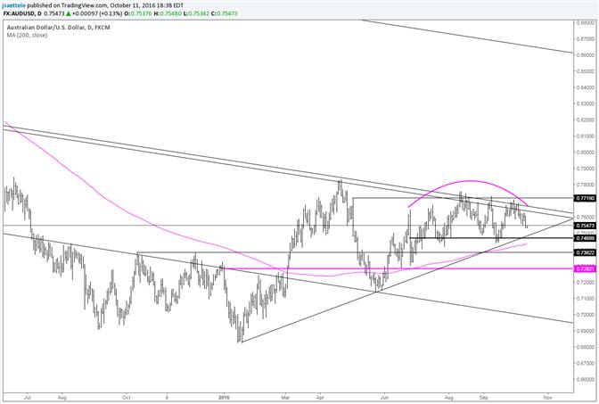 AUD/USD Rounding Top Idea Still in Play