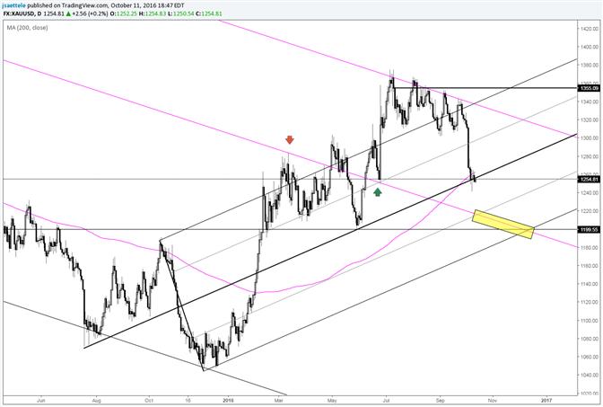Der Goldpreis konsolidiert an der Mittellinie