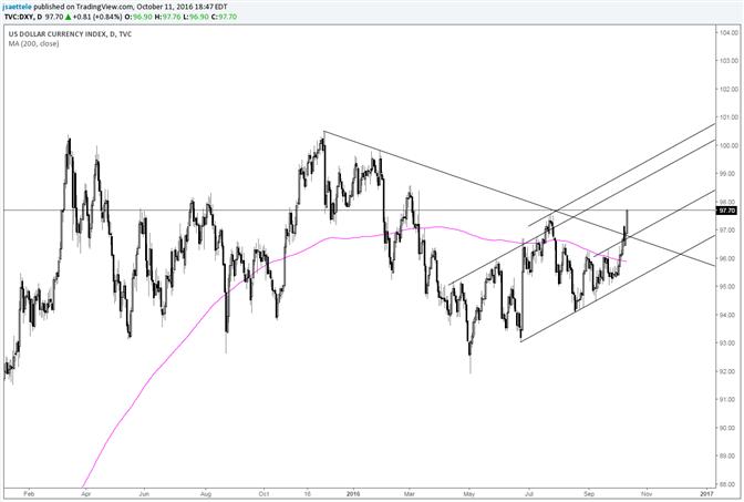 US Dollar Breaks Through; Channel Resistance Eyed
