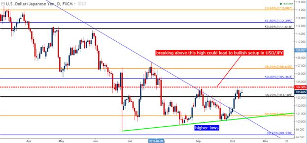 Aussicht auf Zinsanhebungen treiben den Dollar weiterhin an