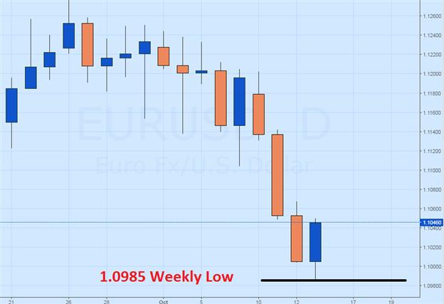 EUR/USD prallt ab Wochentiefs ab