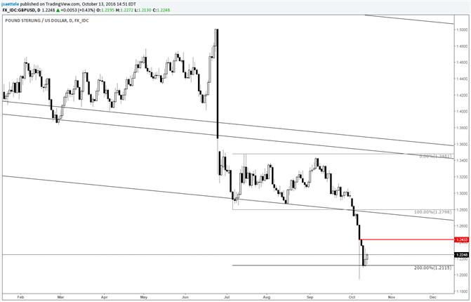 GBP/USD Crash Day Close is a Useful Pivot